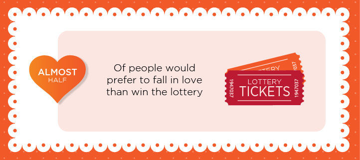 Fall in love not win the lottery - Credit SWNS