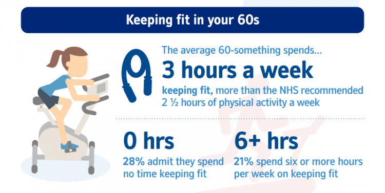 Nationwide Building Society survey for 60-something