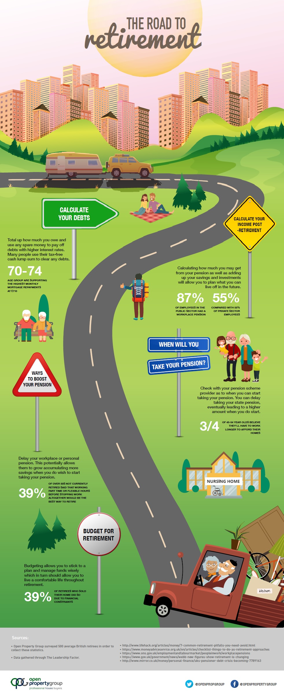 Road to Retirement infographic