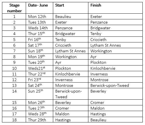 Jaguar XK Club 2017 round Britain coastal drive schedule